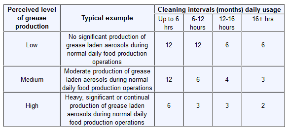 kitchen extract cleaning intervals table